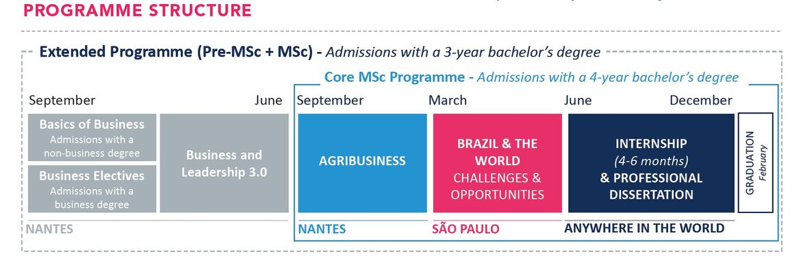 Master Of Science In Food And Agribusiness Management Master