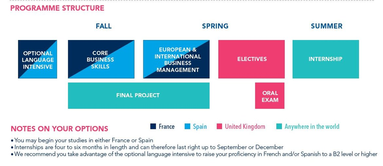 Master In European And International Business Management Eibm